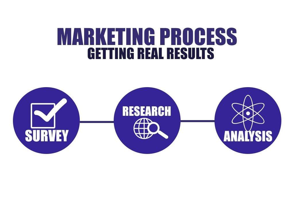 customer acquisition process ny