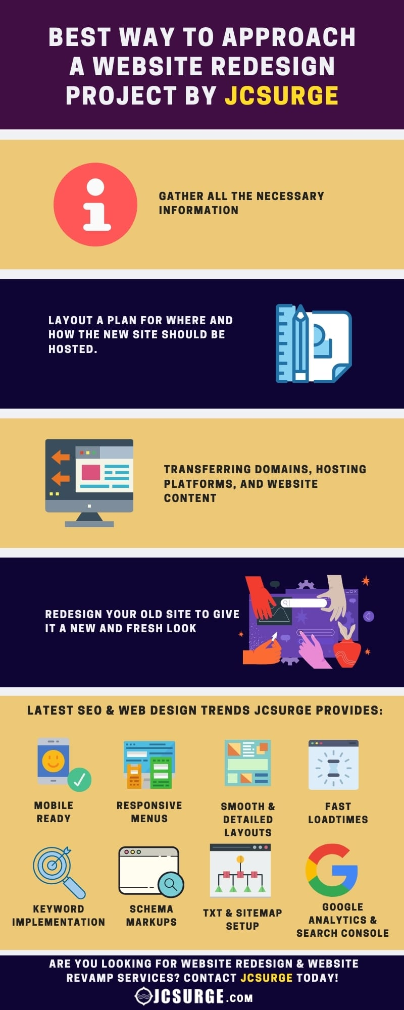 BEST WAY TO APPROACH A WEBSITE REDESIGN PROJECT by JCSURGE_
